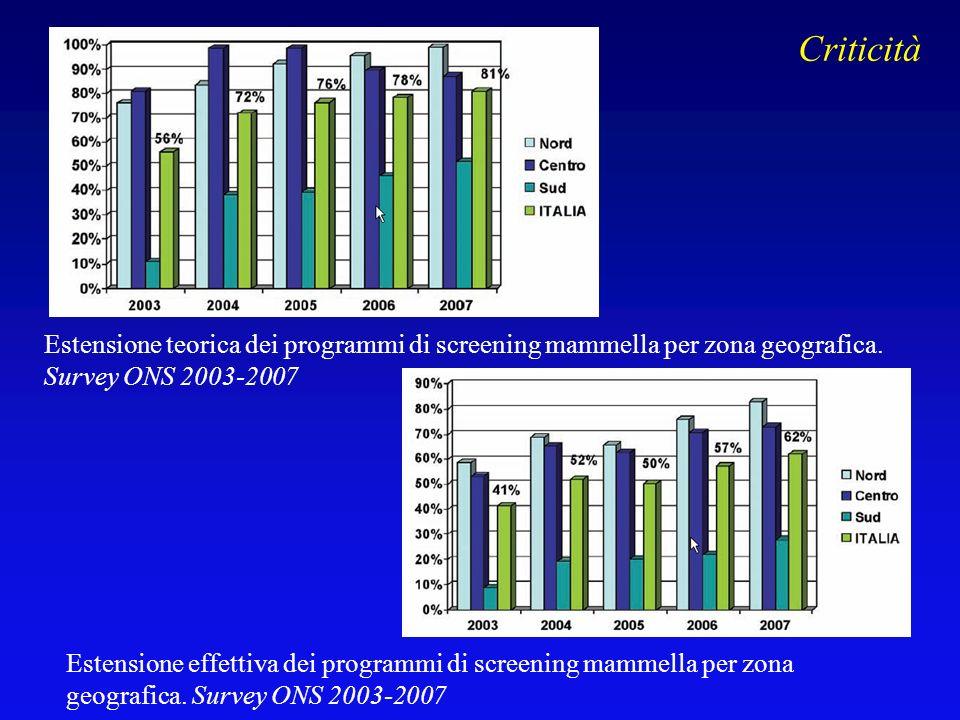 Estensione teorica dei programmi di screening mammella per zona geografica. Survey ONS 2003-2007 Estensione effettiva dei programmi di screening mamme