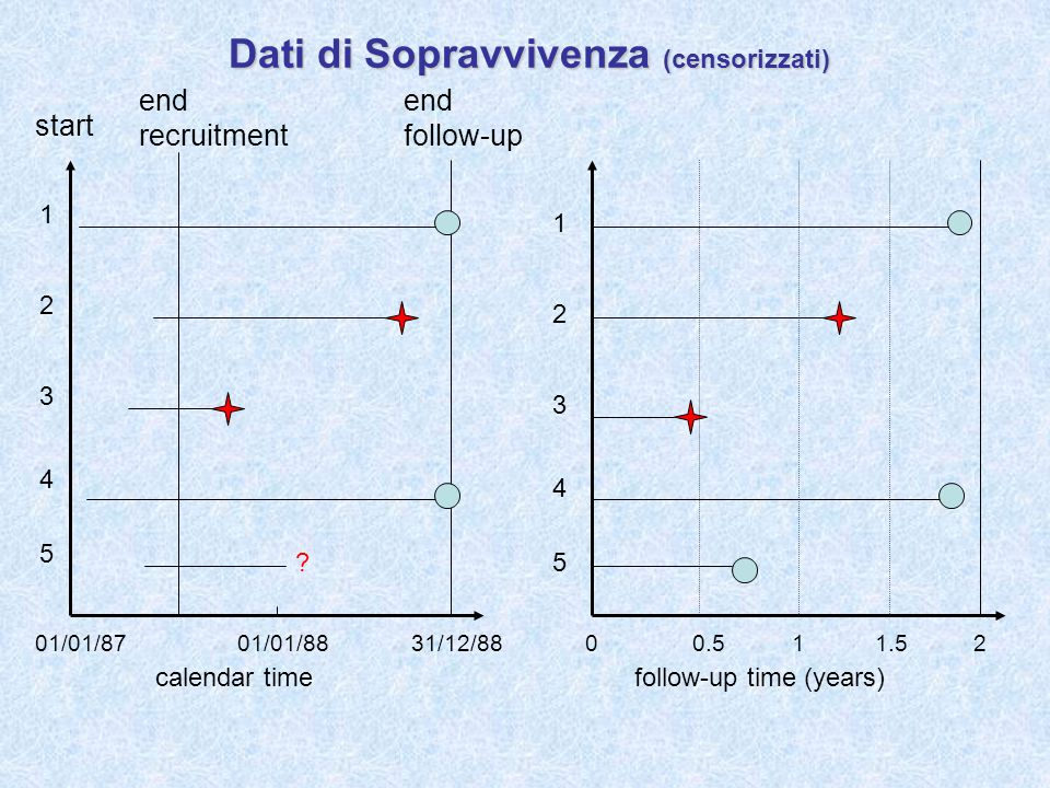 Dati di Sopravvivenza (censorizzati) calendar time follow-up time (years) start end recruitment end follow-up ? 01/01/8701/01/8831/12/8800.511.52 1 2