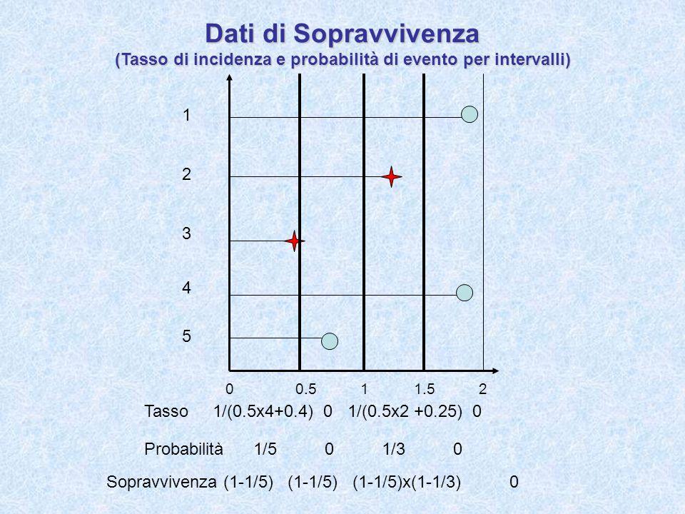 00.511.52 1 2 3 4 5 Dati di Sopravvivenza (Tasso di incidenza e probabilità di evento per intervalli) Tasso 1/(0.5x4+0.4) 0 1/(0.5x2 +0.25) 0 Probabil