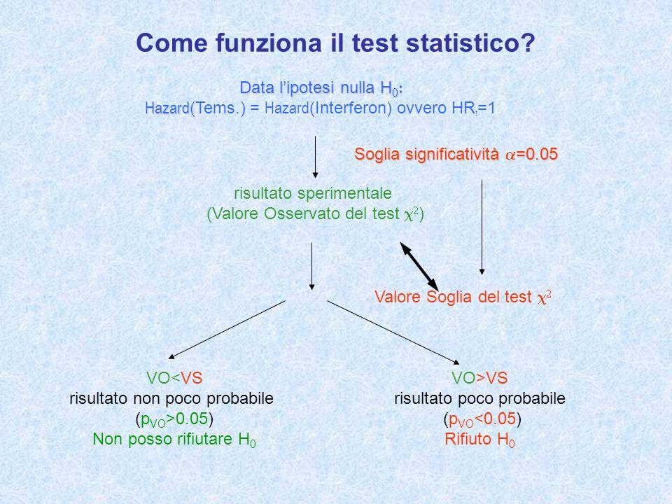 Come funziona il test statistico? Data lipotesi nulla H 0 Hazard Data lipotesi nulla H 0 Hazard (Tems.) = Hazard (Interferon) ovvero HR t =1 risultato