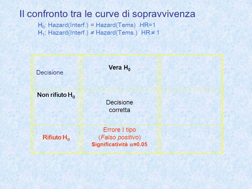 Decisione Vera H 0 Non rifiuto H 0 Decisione corretta Rifiuto H 0 Errore I tipo (Falso positivo) Significatività =0.05 Il confronto tra le curve di so