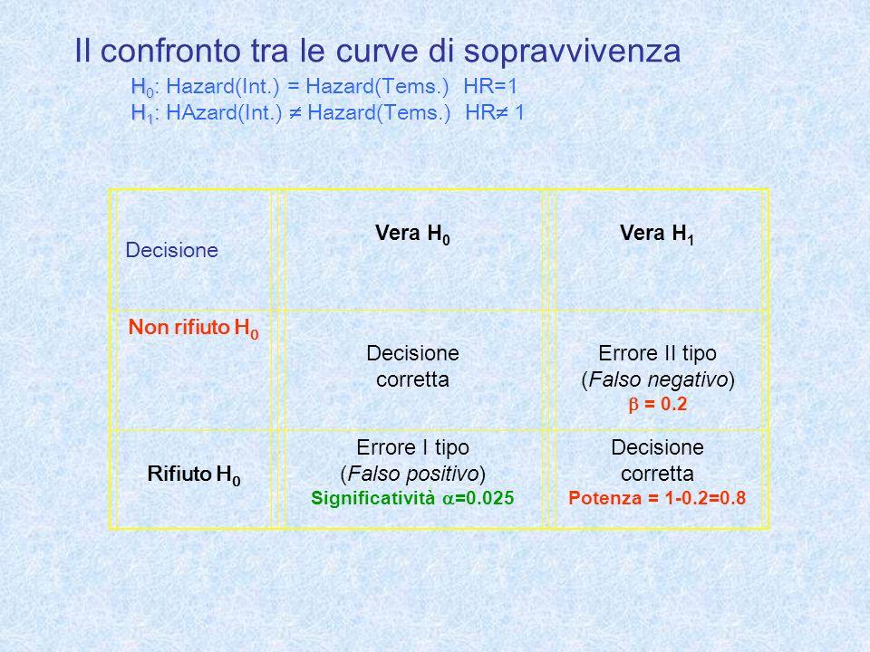 Decisione Vera H 0 Vera H 1 Non rifiuto H 0 Decisione corretta Errore II tipo (Falso negativo) = 0.2 Rifiuto H 0 Errore I tipo (Falso positivo) Signif
