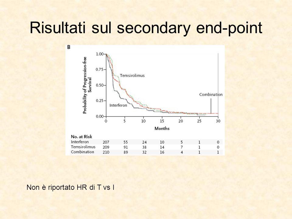 Risultati sul secondary end-point Non è riportato HR di T vs I