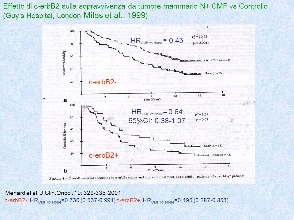 Effetto di c-erbB2 sulla sopravvivenza da tumore mammario N+ CMF vs Controllo (Guys Hospital, London Miles et al., 1999 ) c-erbB2- c-erbB2+ Menard et
