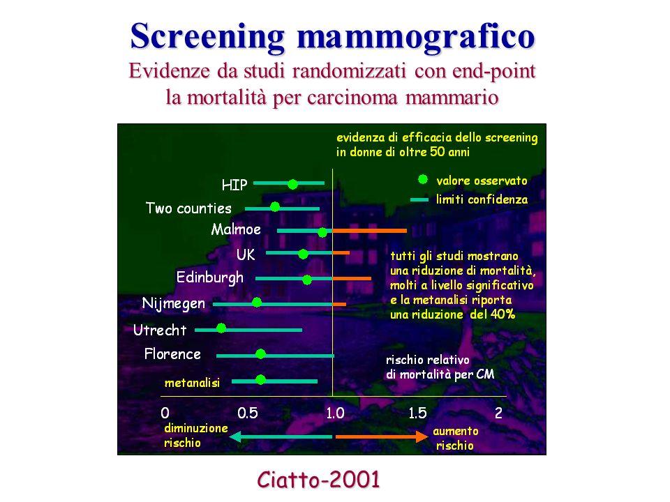 Screening mammografico Evidenze da studi randomizzati con end-point la mortalità per carcinoma mammario Ciatto-2001