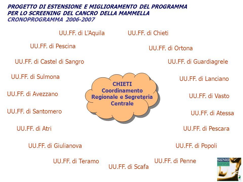 UU.FF. di Chieti UU.FF. di Penne UU.FF. di Pescara UU.FF. di Teramo UU.FF. di L'Aquila UU.FF. di Ortona UU.FF. di Guardiagrele UU.FF. di Popoli UU.FF.