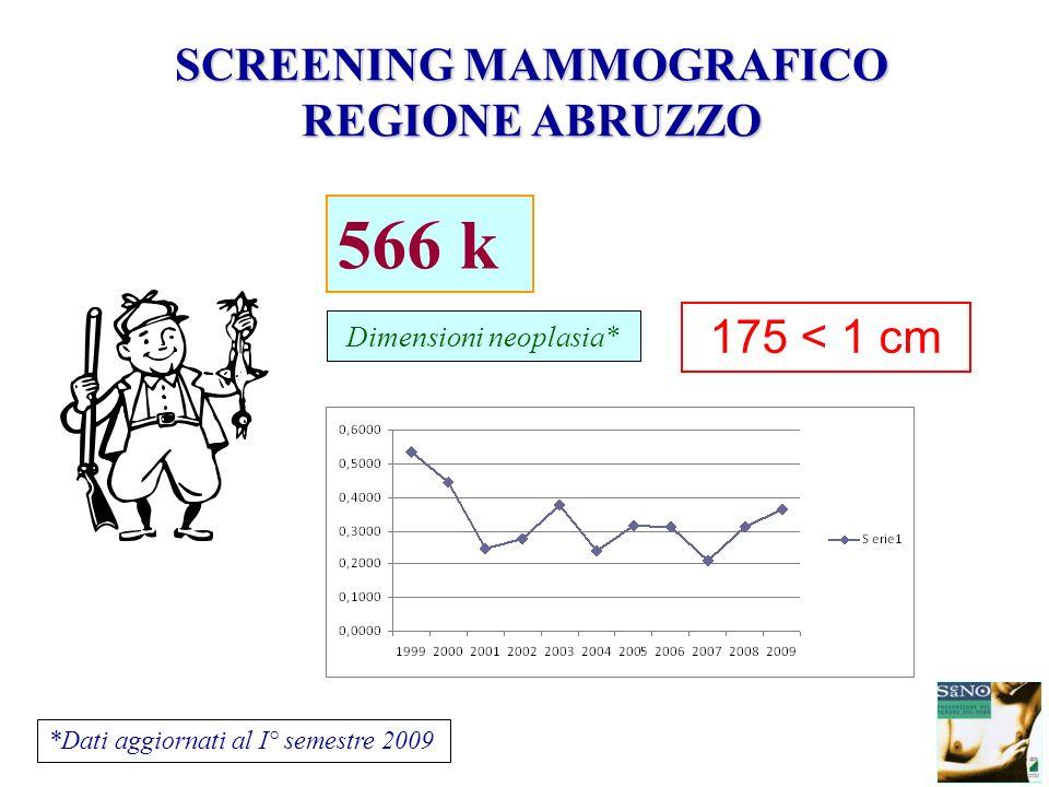 Dimensioni neoplasia* 566 k 175 < 1 cm *Dati aggiornati al I° semestre 2009 SCREENING MAMMOGRAFICO REGIONE ABRUZZO