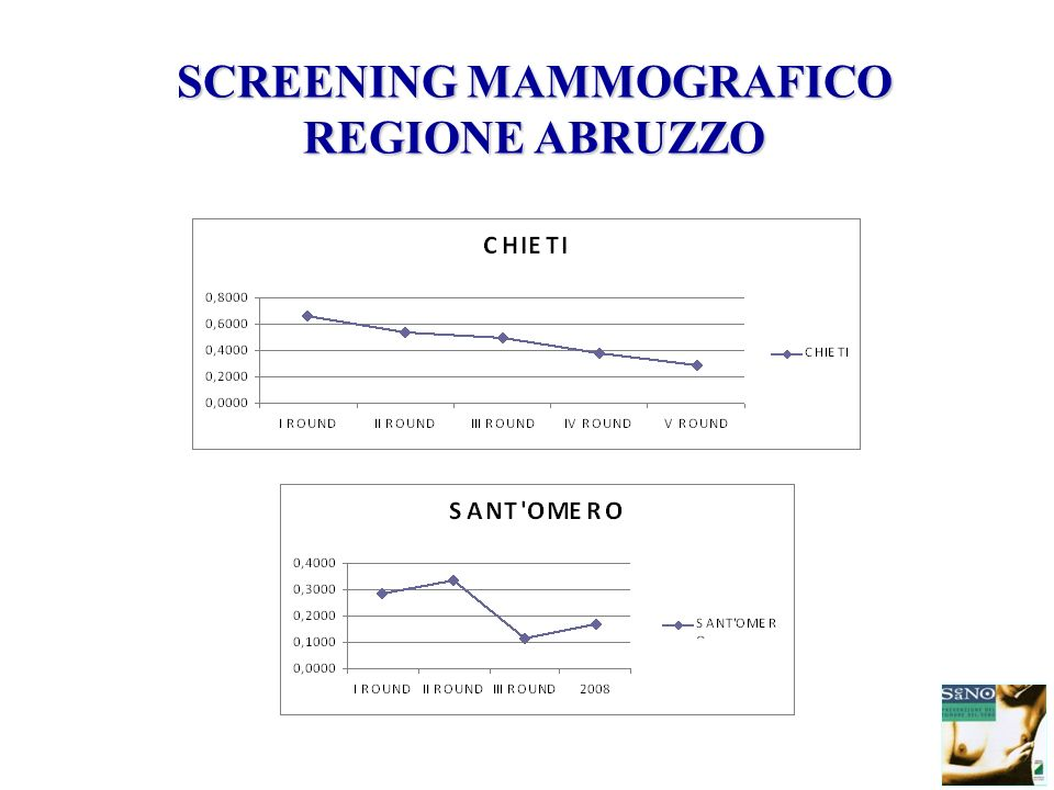 SCREENING MAMMOGRAFICO REGIONE ABRUZZO