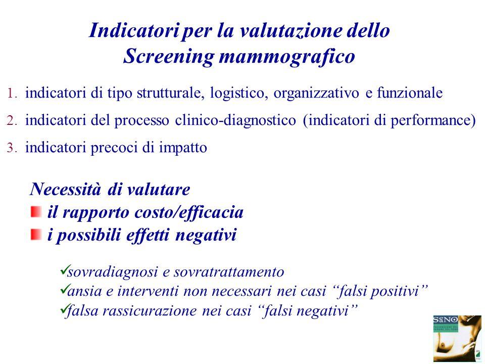 Indicatori per la valutazione dello Screening mammografico 1. indicatori di tipo strutturale, logistico, organizzativo e funzionale 2. indicatori del