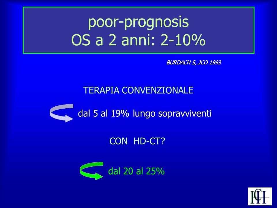 poor-prognosis OS a 2 anni: 2-10% BURDACH S, JCO 1993 TERAPIA CONVENZIONALE dal 5 al 19% lungo sopravviventi CON HD-CT? dal 20 al 25%