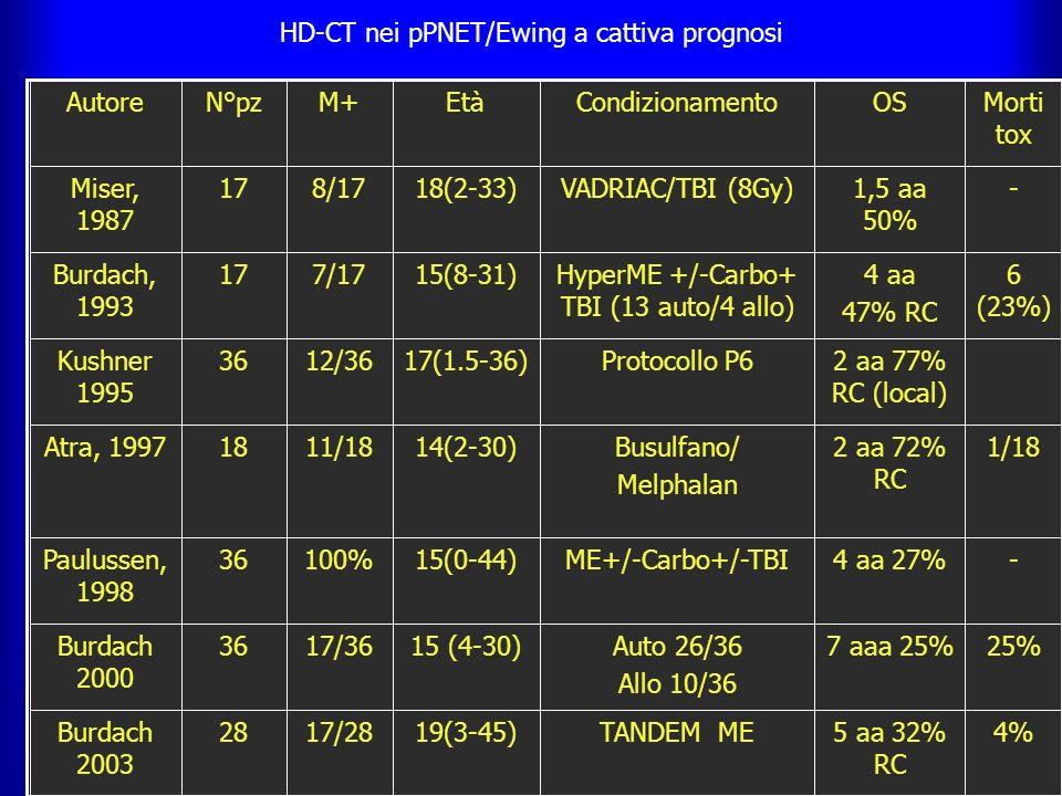 HD-CT nei pPNET/Ewing a cattiva prognosi 4%5 aa 32% RC TANDEM ME19(3-45)17/2828Burdach 2003 25%7 aaa 25%Auto 26/36 Allo 10/36 15 (4-30)17/3636Burdach