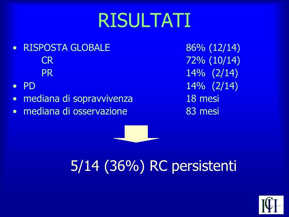RISULTATI RISPOSTA GLOBALE 86% (12/14) CR72% (10/14) PR14% (2/14) PD 14% (2/14) mediana di sopravvivenza 18 mesi mediana di osservazione83 mesi 5/14 (