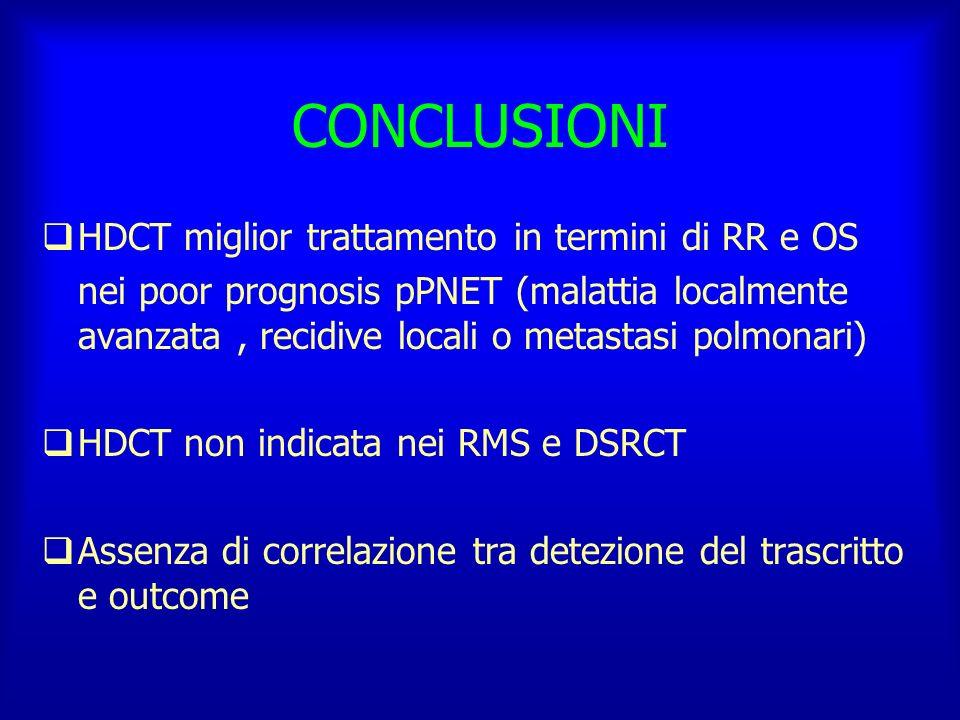 CONCLUSIONI HDCT miglior trattamento in termini di RR e OS nei poor prognosis pPNET (malattia localmente avanzata, recidive locali o metastasi polmona
