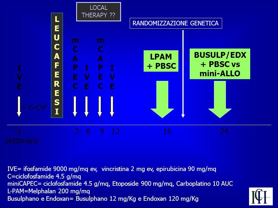 LPAM + PBSC 1 3 6 9 12 16 24 settimane IVE= ifosfamide 9000 mg/mq ev, vincristina 2 mg ev, epirubicina 90 mg/mq C=ciclofosfamide 4.5 g/mq miniCAPEC= c