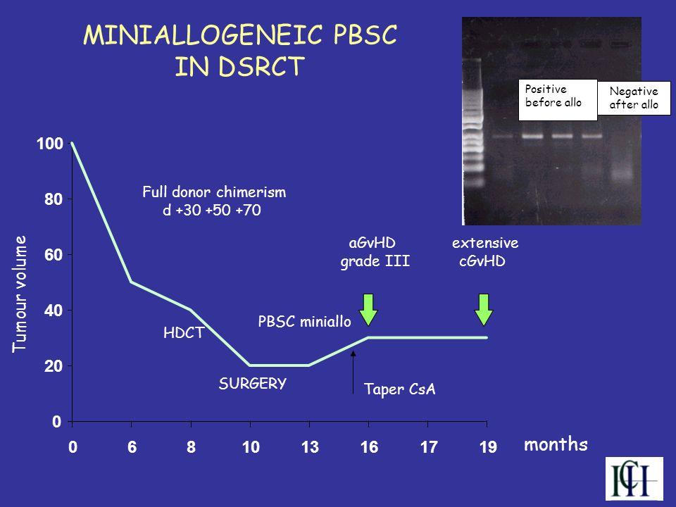 MINIALLOGENEIC PBSC IN DSRCT PBSC miniallo HDCT months SURGERY aGvHD grade III extensive cGvHD Taper CsA Full donor chimerism d +30 +50 +70 0 20 40 60