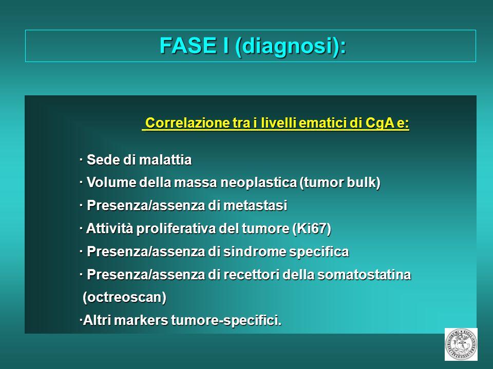 FASE II (follow up) Correlazione tra i livelli ematici di CgA e la ripresa di malattia (anticipazione diagnostica) Correlazione tra i livelli ematici di CgA e la ripresa di malattia (anticipazione diagnostica) Correlazione tra i livelli ematici di CgA e la risposta al trattamento Correlazione tra i livelli ematici di CgA e la risposta al trattamento Correlazione tra i livelli ematici di CgA e di markers tumore-specifici per quanto riguarda la ripresa di malattia e la risposta al trattamento Correlazione tra i livelli ematici di CgA e di markers tumore-specifici per quanto riguarda la ripresa di malattia e la risposta al trattamento