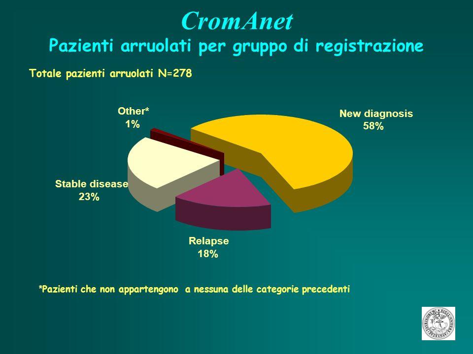 CromAnet Tumori endocrini digestivi: associazione a sindrome Totale pazienti con tumore neuroendocrino del tratto gastroenteropancreatico N=218