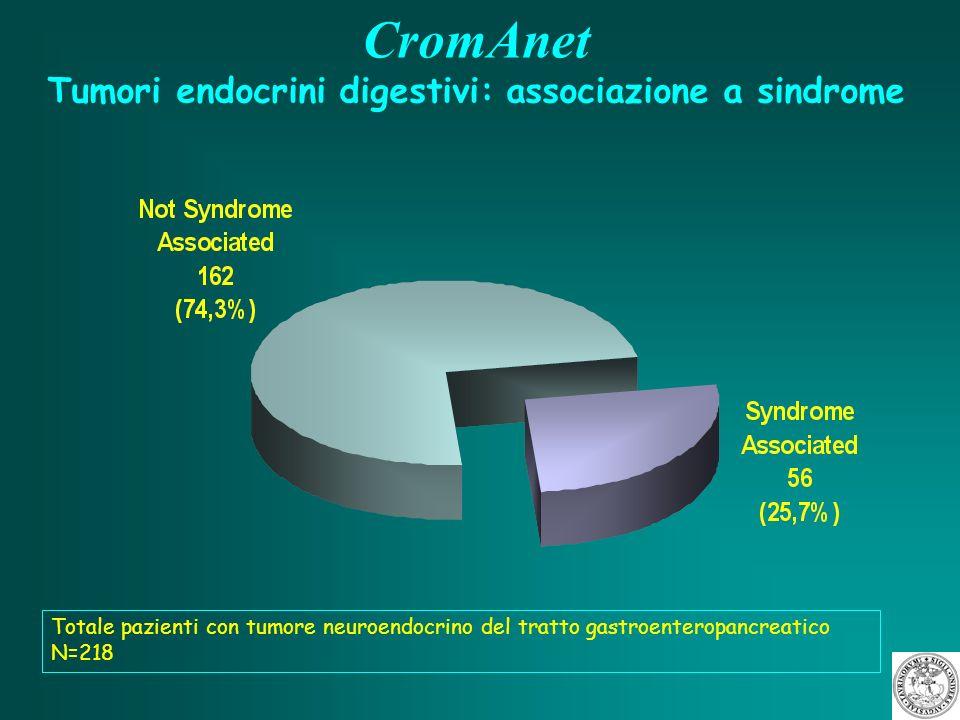 CromAnet Tumori endocrini digestivi: classificazione (WHO 2000) Totale pazienti con tumore neuroendocrino del tratto gastroenteropancreatico N=218