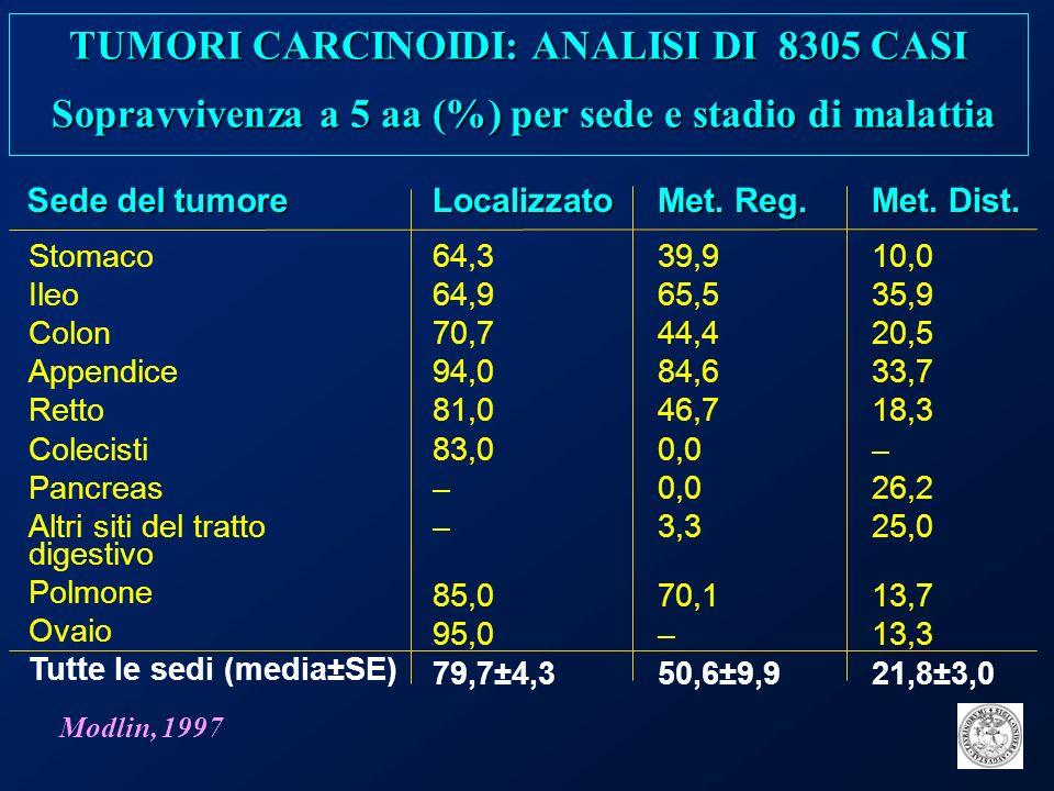 TUMORI CARCINOIDI: ANALISI DI 8305 CASI Sopravvivenza a 5 aa (%) per sede e stadio di malattia Modlin, 1997 Sede del tumore Stomaco Ileo Colon Appendi