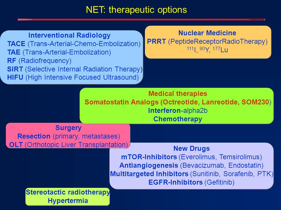 NET: therapeutic options Interventional Radiology TACE (Trans-Arterial-Chemo-Embolization) TAE (Trans-Arterial-Embolization) RF (Radiofrequency) SIRT