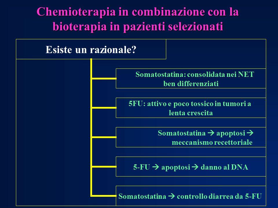 5-FU + -IFN NEL TRATTAMENTO DEI NET Autori Schedula Risposte Carcinoidi Altri NET Carcinoidi Altri NET Andreyev5FU 200 mg/m 2 /die IC + et al.