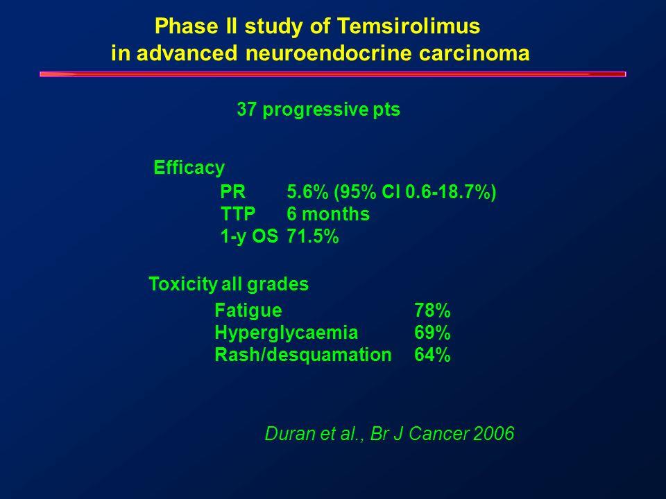 Temsirolimus effectively inhibited the phosphorylation of S6 (P=0.02).