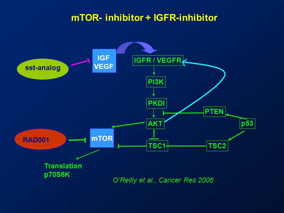 Phase II study of RAD001 plus Octreotide LAR Metastatic WD NET Single-arm Cohort 1 30 pts (RAD 5 mg/day) Cohort 2 30 pts (RAD 10 mg/day) Octreotide LAR 30 mg I.M.
