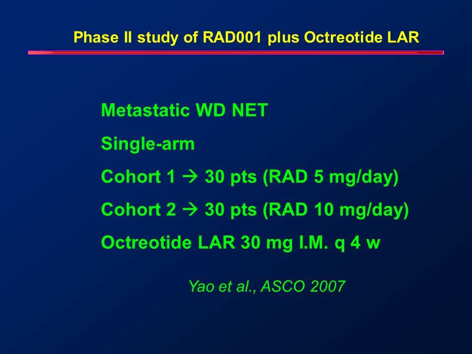 Phase II study of RAD001 plus Octreotide LAR Baseline PD 65% Baseline SD 27% Most pre-treated Pancreatic29 (48%) Midgut16 (27%) Liver mets95% Yao et al., ASCO 2007