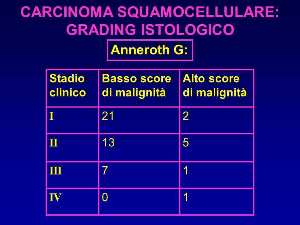 CARCINOMA SQUAMOCELLULARE: GRADING ISTOLOGICO Anneroth G: Stadio clinico Basso score di malignità Alto score di malignità I 212 II 135 III 71 IV 01