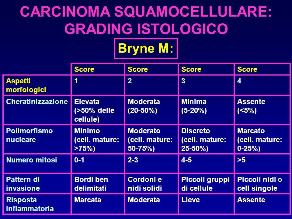 CARCINOMA SQUAMOCELLULARE: GRADING ISTOLOGICO Bryne M: Score Aspetti morfologici 1234 CheratinizzazioneElevata (>50% delle cellule) Moderata (20-50%)
