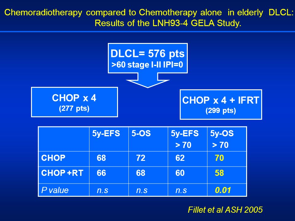 Chemoradiotherapy compared to Chemotherapy alone in elderly DLCL: Results of the LNH93-4 GELA Study. DLCL= 576 pts >60 stage I-II IPI=0 CHOP x 4 (277