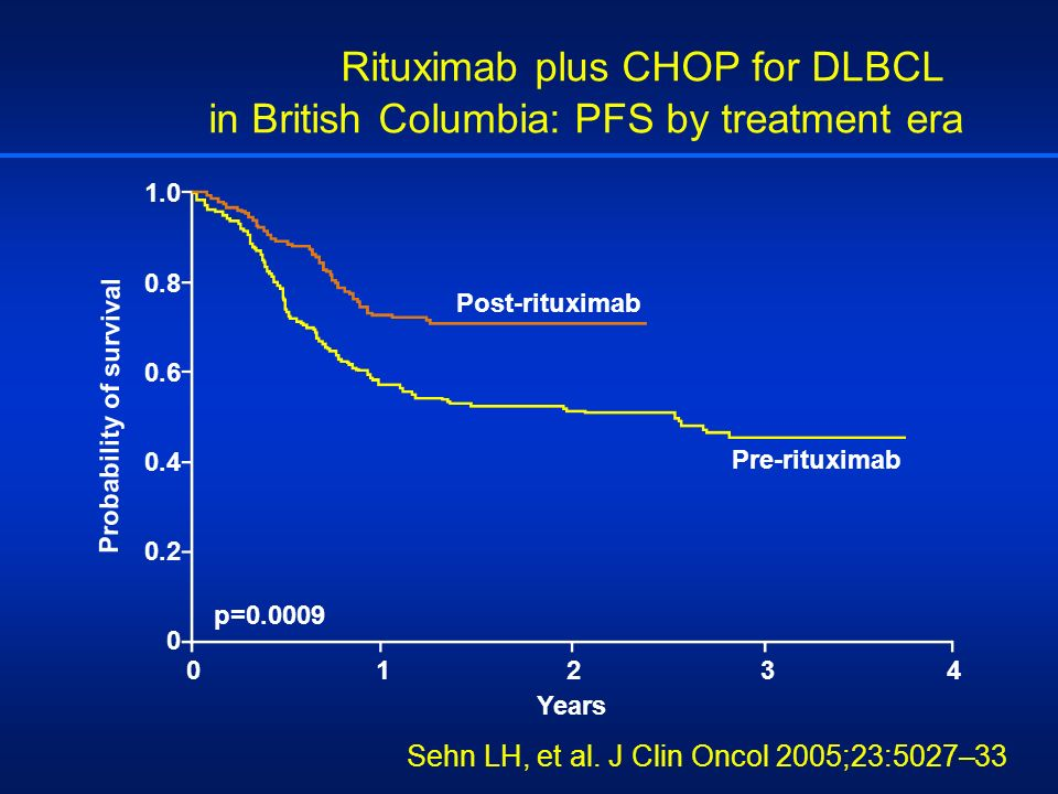 Rituximab plus CHOP for DLBCL in British Columbia: PFS by treatment era 1.0 0.8 0.6 0.4 0.2 0 Years Probability of survival 0123401234 Post-rituximab