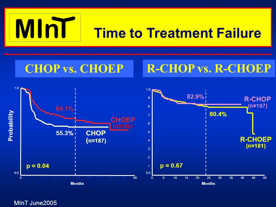 MInT June2005 Time to Treatment Failure CHOP vs. CHOEP R-CHOP vs. R-CHOEP 50454035302520151050 1.0.9.8.7.6.5.4.3.2.1 0.0 55.3% 65.1% p = 0.04 Months P