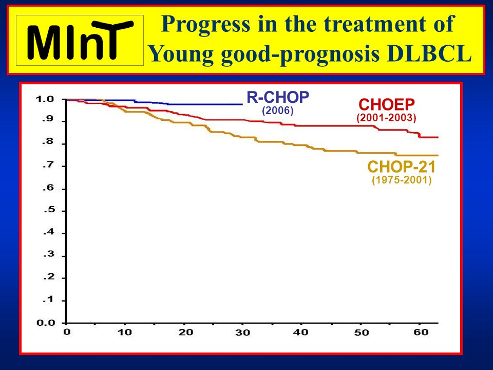 0 20 40 01234 CHOP-21 (1975-2001) CHOEP (2001-2003) R-CHOP (2006) % Surviving M O N T H S Progress in the treatment of Young good-prognosis DLBCL