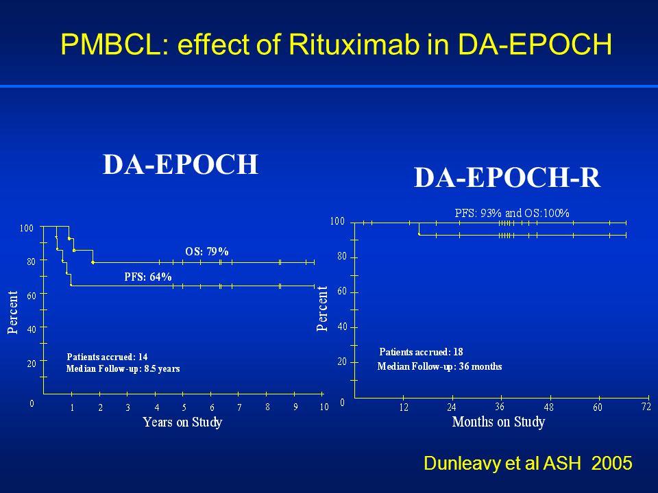 PMBCL: effect of Rituximab in DA-EPOCH DA-EPOCH DA-EPOCH-R Dunleavy et al ASH 2005