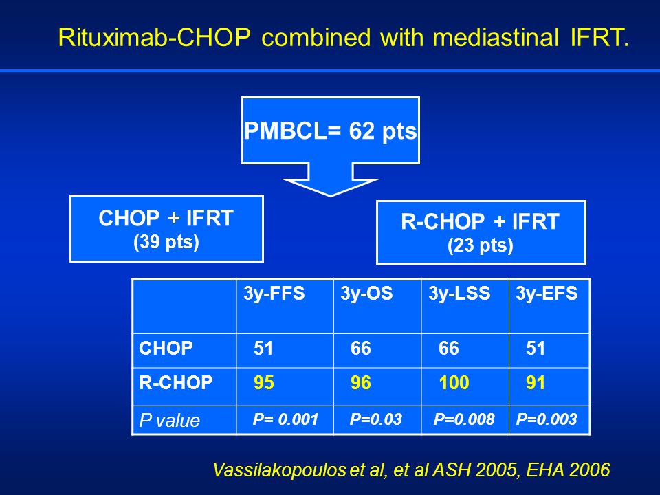 Rituximab-CHOP combined with mediastinal IFRT. PMBCL= 62 pts CHOP + IFRT (39 pts) R-CHOP + IFRT (23 pts) 3y-FFS3y-OS3y-LSS 3y-EFS CHOP 51 66 51 R-CHOP