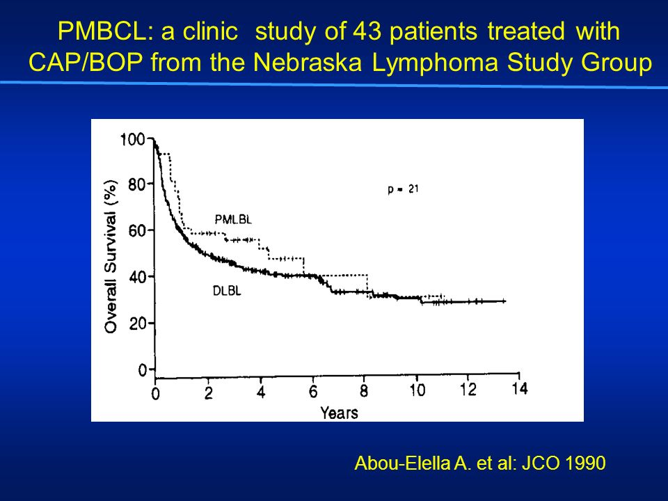 PMBCL: a clinic study of 43 patients treated with CAP/BOP from the Nebraska Lymphoma Study Group Abou-Elella A. et al: JCO 1990