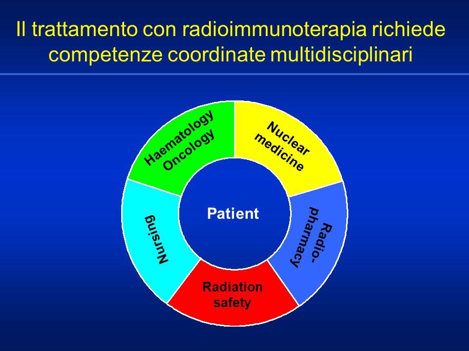 Il trattamento con radioimmunoterapia richiede competenze coordinate multidisciplinari Patient Haematology Oncology Nuclear medicine Radio- pharmacy R