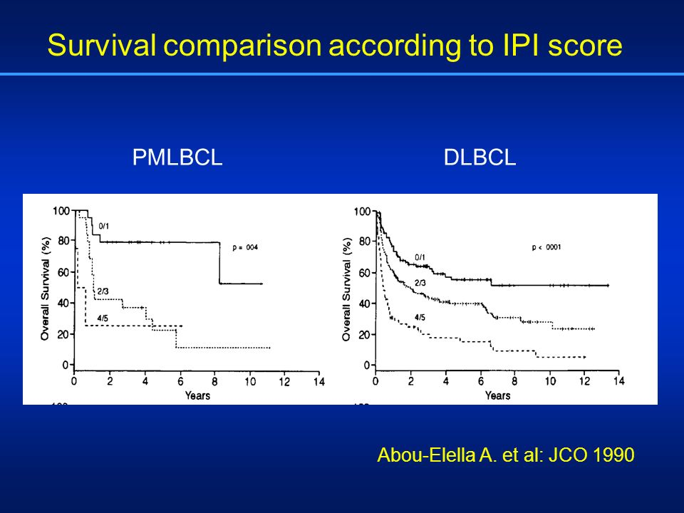 PMLBCLDLBCL Survival comparison according to IPI score Abou-Elella A. et al: JCO 1990