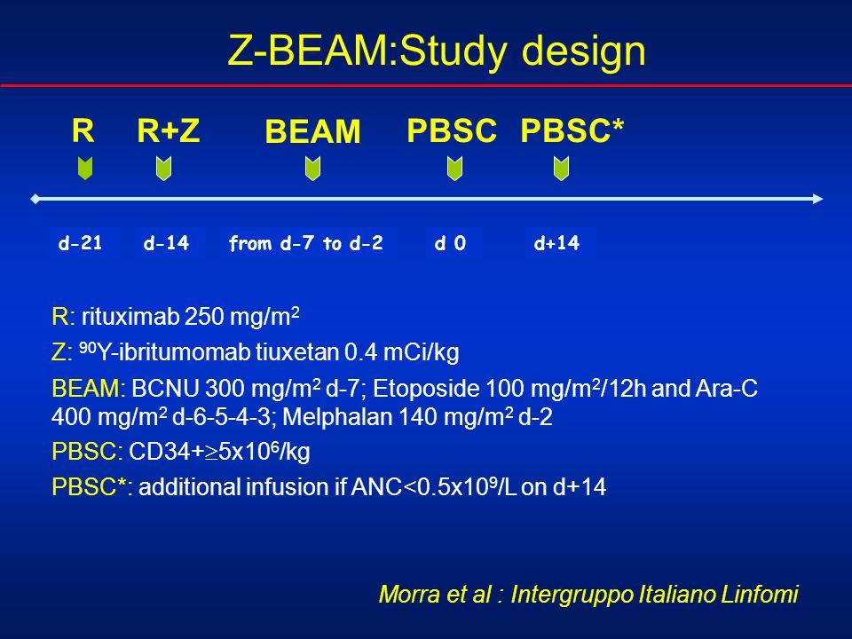 d-21d-14from d-7 to d-2d 0d+14 R R+Z BEAM PBSCPBSC* R: rituximab 250 mg/m 2 Z: 90 Y-ibritumomab tiuxetan 0.4 mCi/kg BEAM: BCNU 300 mg/m 2 d-7; Etoposi