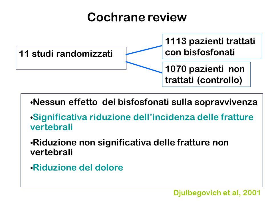 Cochrane review 11 studi randomizzati 1113 pazienti trattati con bisfosfonati 1070 pazienti non trattati (controllo) Nessun effetto dei bisfosfonati s