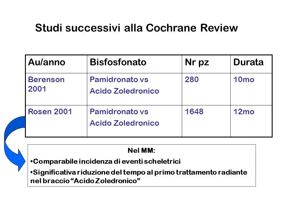 12mo1648Pamidronato vs Acido Zoledronico Rosen 2001 10mo280Pamidronato vs Acido Zoledronico Berenson 2001 DurataNr pzBisfosfonatoAu/anno Studi success