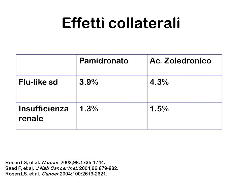 Effetti collaterali Rosen LS, et al. Cancer. 2003;98:1735-1744. Saad F, et al. J Natl Cancer Inst. 2004;96:879-882. Rosen LS, et al. Cancer 2004;100:2