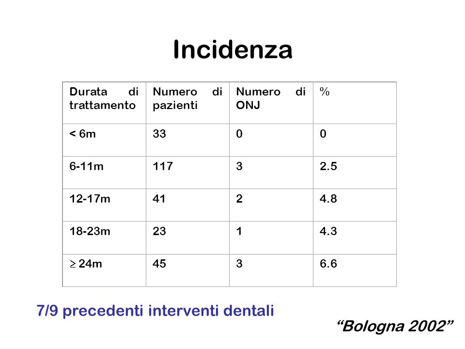 Incidenza Durata di trattamento Numero di pazienti Numero di ONJ % < 6m3300 6-11m11732.5 12-17m4124.8 18-23m2314.3 24m 4536.6 7/9 precedenti intervent