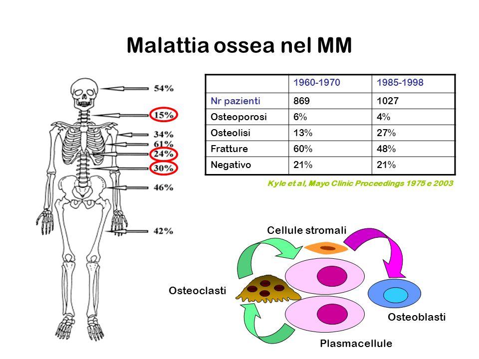 Malattia ossea nel MM 1960-19701985-1998 Nr pazienti8691027 Osteoporosi6%4% Osteolisi13%27% Fratture60%48% Negativo21% Kyle et al, Mayo Clinic Proceed