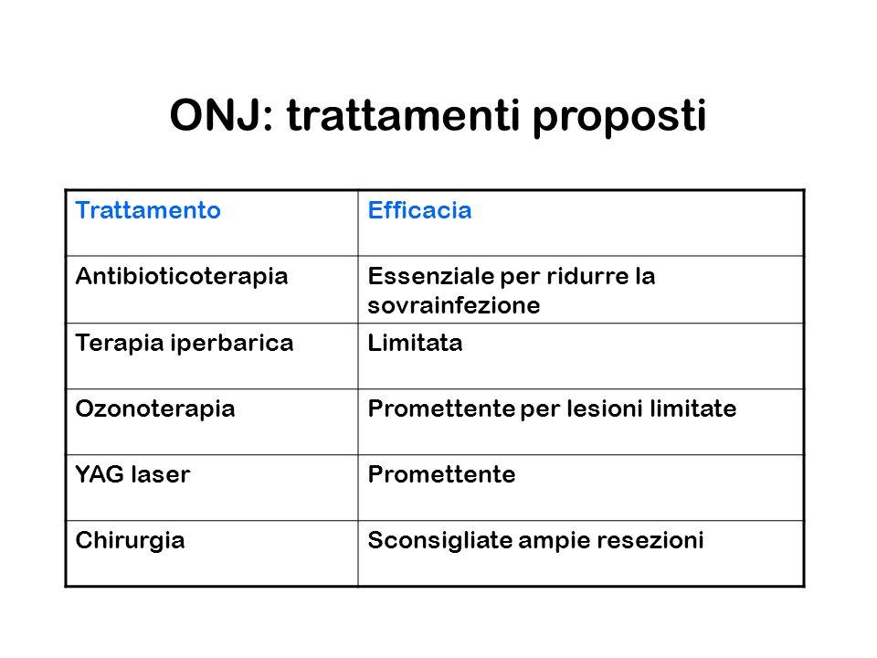 ONJ: trattamenti proposti TrattamentoEfficacia AntibioticoterapiaEssenziale per ridurre la sovrainfezione Terapia iperbaricaLimitata OzonoterapiaProme