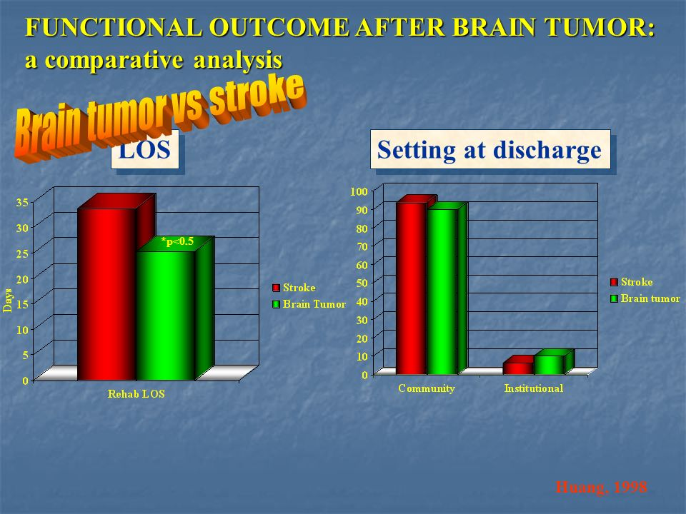 Huang, 1998 FUNCTIONAL OUTCOME AFTER BRAIN TUMOR: a comparative analysis *p<0.5 Days LOS Setting at discharge