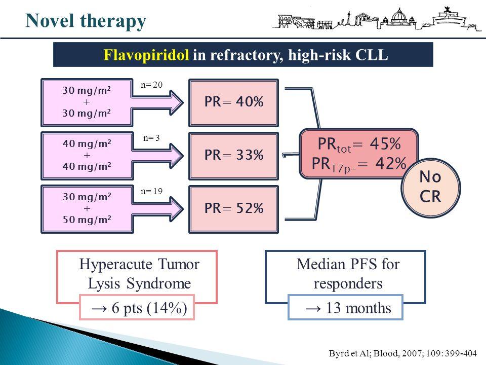 Novel therapy Byrd et Al; Blood, 2007; 109: 399-404 Flavopiridol in refractory, high-risk CLL PR= 40% PR= 52% PR= 33% Hyperacute Tumor Lysis Syndrome 6 pts (14%) 30 mg/m 2 + 30 mg/m 2 40 mg/m 2 + 40 mg/m 2 30 mg/m 2 + 50 mg/m 2 n= 20 n= 3 n= 19 PR tot = 45% PR 17p- = 42% No CR Median PFS for responders 13 months
