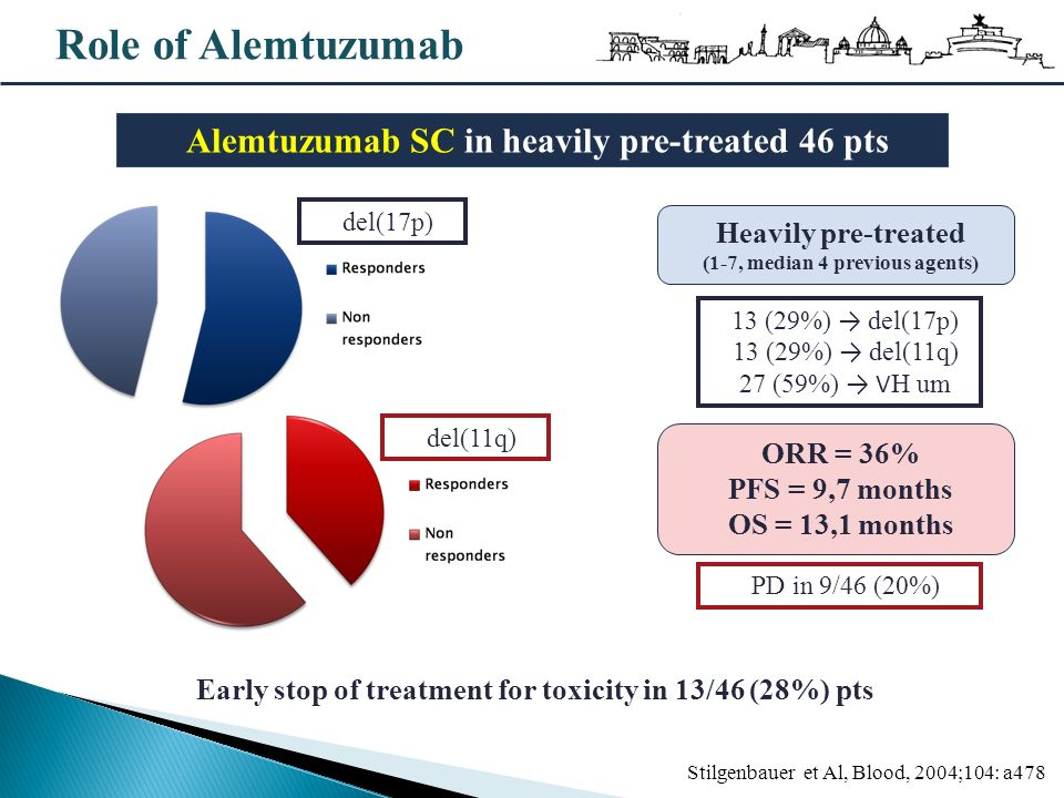 Role of Alemtuzumab Stilgenbauer et Al, Blood, 2004;104: a478 13 (29%) del(17p) 13 (29%) del(11q) 27 (59%) V H um Heavily pre-treated (1-7, median 4 previous agents) Alemtuzumab SC in heavily pre-treated 46 pts Early stop of treatment for toxicity in 13/46 (28%) pts del(17p) del(11q) ORR = 36% PFS = 9,7 months OS = 13,1 months PD in 9/46 (20%)