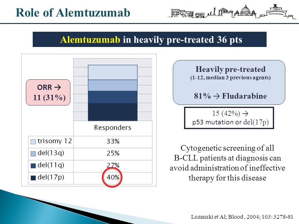 Role of Alemtuzumab Lozanski et Al; Blood, 2004; 103: 3278-81 15 (42%) p53 mutation or del(17p) Heavily pre-treated (1-12, median 3 previous agents) 8
